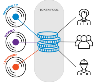 Token based licensing