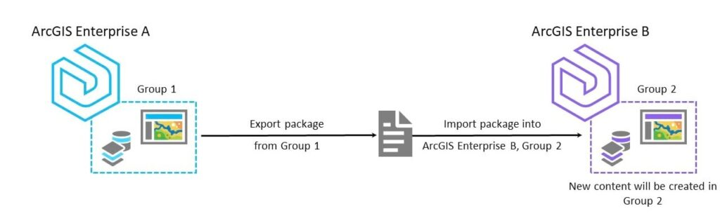 New tools provide the ability to migrate content between groups in different ArcGIS Enterprise Portals