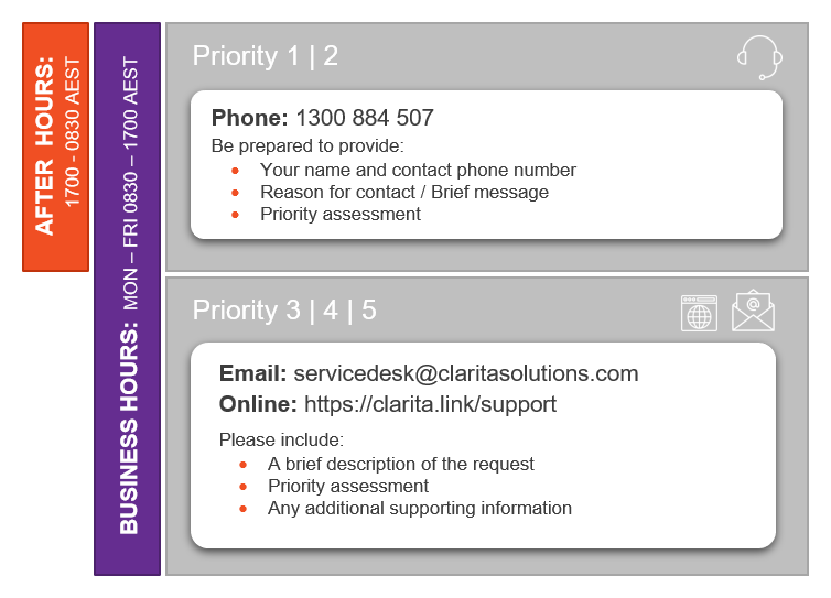 Managed Service Support clients can log tickets by phone, email or online. If your issue is urgent, or occurs after hours, check the best method of contacting us for the fastest response.